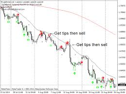 Forex Chart Pattern Indicator Free Download Download The Markea Candlestick Patterns Free Technical