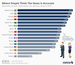 Where People Think The News Is Accurate Charts Graphs