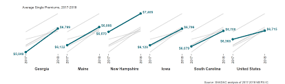 State Level Trends In Employer Sponsored Health Insurance