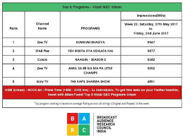 Trp Chart Of This Week Latest Trp Ratings The Kapil Sharma Show Is Back In Race