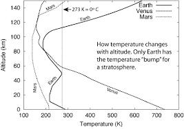 Lapse Rate Climate Consensarian Lapse Rate On Venus Part 1