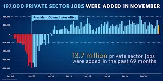 The Employment Situation In November Whitehouse Gov
