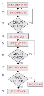 Production Flow Chart Cnc Work
