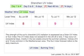 Deep Dive The Uv Index How Spf Works And What Its Got To