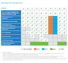 Medicare Comparison Chart Cost Of Supplemental Health Insurance For Seniors