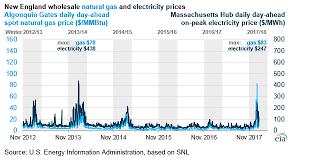 Fuel Price Chart 2014 U S Energy Information Administration Eia