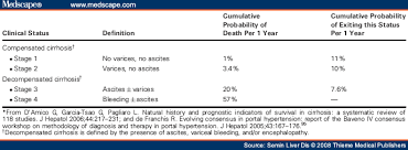 Meld Score Survival Chart Assessment Of Prognosis Of Cirrhosis