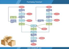 Sample Purchasing Process Flow Chart Purchasing Flowchart