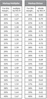 Markup Multiplier Chart Foolproof Markup Math Pro Remodeler