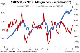 Nyse Chart Nyse Margin Debt Pay Attention To Acceleration