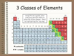 Periodic Table Coloring 3 Classes Of Elements Using This As A ...