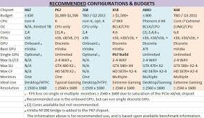 Computer Build Chart Hermit Gods Will You Help A Peasant In Need System Wars