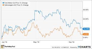 Ford Corporate Structure Chart Better Buy Ford Motor Company Vs Volkswagen Ag The