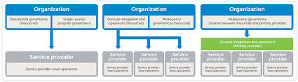Dell Organizational Structure Related Keywords Suggestions