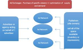 phase 5 the creation of the trading desk at a agencies as well as dsps and ssps