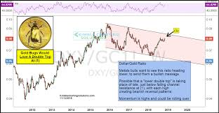Gold Chart Technical Indicators Gold Bugs Might Find Hope In This Chart Marketwatch