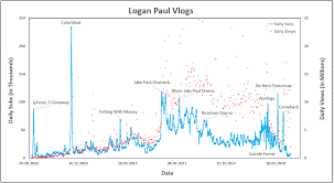 Youtube Subscriber Chart 2018 The History Of Logan Pauls Youtube Channel Oc