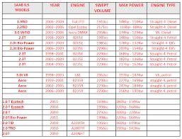 2006 saab 9 3 fuse box diagram vehiclepad 2005 saab 9 3 fuse 2005 saab 9 3 fuse diagram 2005 automotive wiring diagrams