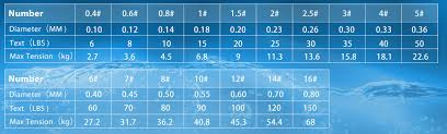 Monofilament Line Diameter Chart
