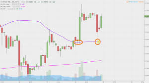 Btcs Chart Btcs Inc Btcs Stock Chart Technical Analysis For 10 20 17