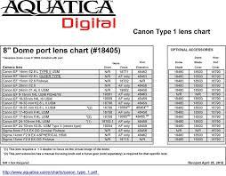 Aquatica Port Chart Nodal Point Canon Lens Chart For Cameras With 1 1 Sensor