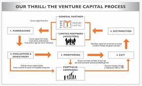 What Is Venture Capital Definition Flow Chart Overview