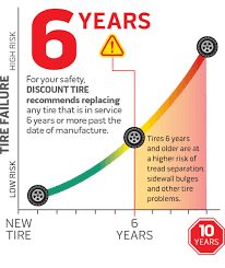 Tire Safety Facts Tire Age Air Pressure Tread Safety