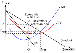 Image result for wikimedia commons economics