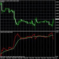 Usdx Dollar Index Dxy For Metatrader