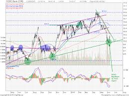 Ocbc Bank Share Price Quote Stock Chart Forum Technical