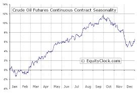 Crude Oil Stock Chart Crude Oil Futures Cl Seasonal Chart Equity Clock
