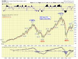 The Dow Is A Global Index The Elliott Wave Lives On