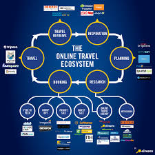 travel agency marketing plan online travel ecosystem infographics mania tourism barcelona