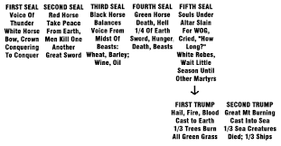 Chart Of Seven Seals Trumpets And Bowls A Workable Scenario For The Seals Trumpets Bowls