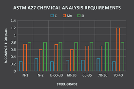 Astm Equivalent Material Chart Astm A27 Steel Metal Casting Resources