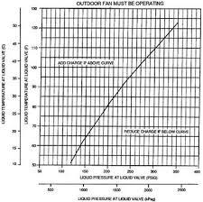 Subcooling Charging Chart R22 Www Bedowntowndaytona Com