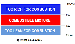 Lel And Uel Chart What Is Lower Explosive Limit Upper Explosive Limit