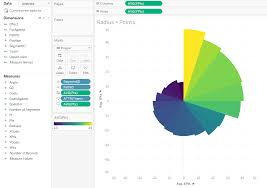 Coxcomb Charts In Alteryx And Tableau Your One Stop Blog