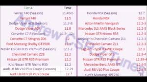 Csr2 Tuning Chart Csr 2 All Maxed Cars With Times 1 10 2