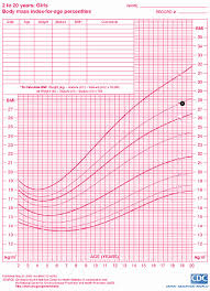 Toddler Bmi Chart 58 Judicious Healthy Weight For A Teenage Girl Chart
