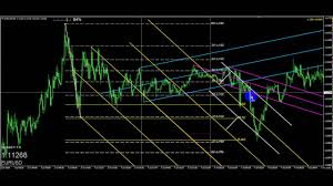 Forex Factory Charts The One Forex Factory Thread Eurusd 5m Chart Training 7 5 2016