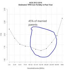 Total Fertility Rate Tfr Chart By Household Income From