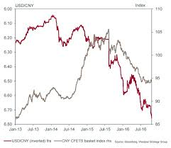 Yuan To Usd Chart Chart The Chinese Yuan Has Weakened Against Far More Than