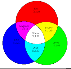 This is an additive color wheel, meaning that the colors are adding instead  of subtracting, additive color wheels are used in context with light.
