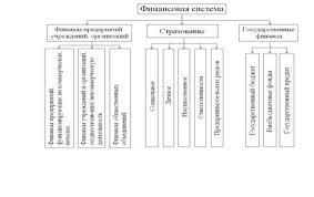 Финансовые науки Элементы финансовой системы Российской Федерации  Рис 1 2 Структура финансовой системы по Галицкой С В