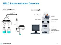 Hplc Principle Ppt Hplc Instrumentation Powerpoint Presentation Id 6756880