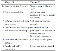 sample material public administration study kit theories of mcgregor s theory x and theory y
