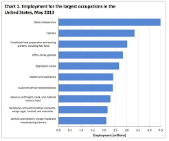 Most Common Job Most Popular Jobs In America Business Insider