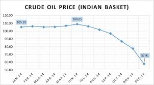 2014 Thus Far The Fall Of Oil And Its Effects On Indian