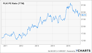 Plki Stock Chart Popeyes Louisiana Kitchen A Lesson In Achieving Operating